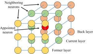 Fig.1 Three dimensional neural dynamic model
